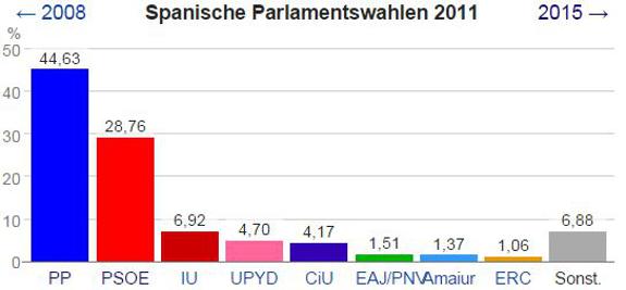 Wahlergebnisse_Spanien_2011